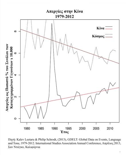 Διάγραμμα 4: Οι απεργίες στην Κίνα ως ποσοστό % του συνόλου των γεγονότων (κανονικοιποιημένο βάσει του παγκόσμιου συνόλου), συγκρινόμενο με τα ίδια δεδομένα για τον κόσμο.