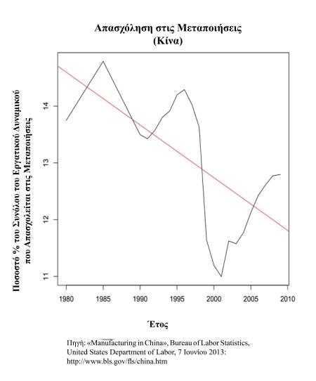 Διάγραμμα 5: Οι μεταποιήσεις ως ποσοστό % του συνόλου της απασχόλησης στην Κίνα.